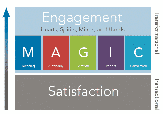 Employee Engagement MAGIC