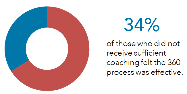 360-coaching-effectiveness