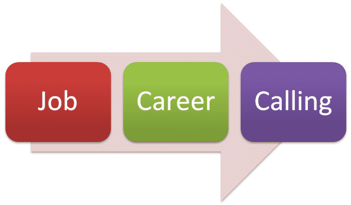 the employee engagement choice job career or calling