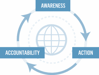 Awareness, Action, Accountability Diagram
