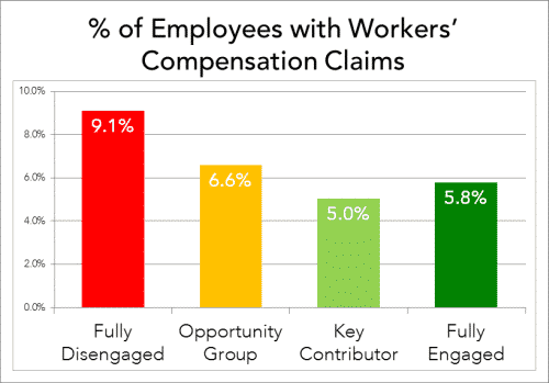 employee-engagement-business-metrics-workers-compensation-claims