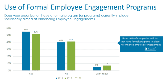 Employee Engagement Programs
