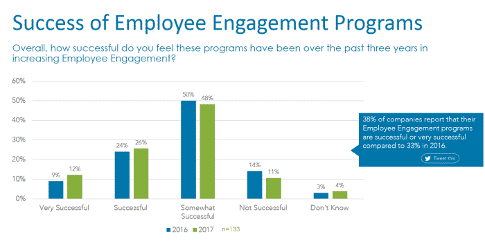 Employee Engagement - Success of Programs