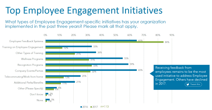 Employee Engagement - Top Initiatives