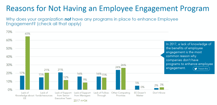 Employee Engagement - Why companies don't have a program